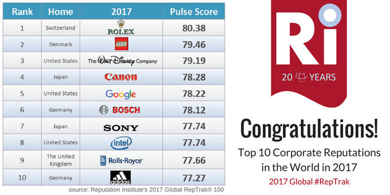 Top 100 companies by reputation in 2017 the corporate for Top ten lighting companies